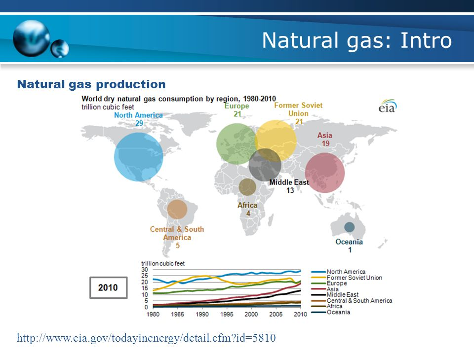 Natural gas: Intro Natural gas production http://www.eia.gov/todayinenergy/detail.cfm?id=5810