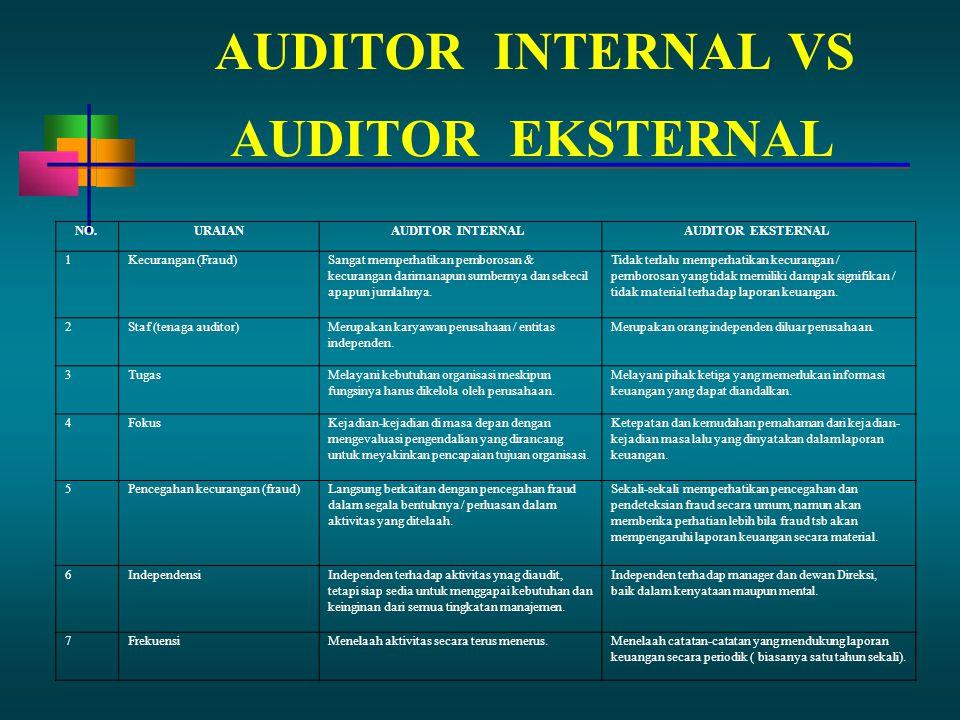 AUDITORINTERNAL VS AUDITOREKSTERNAL NO.URAIANAUDITOR INTERNALAUDITOR EKSTERNAL 1Kecurangan (Fraud)Sangat memperhatikan pemborosan & kecurangan darimanapun sumbernya dan sekecil apapun jumlahnya.