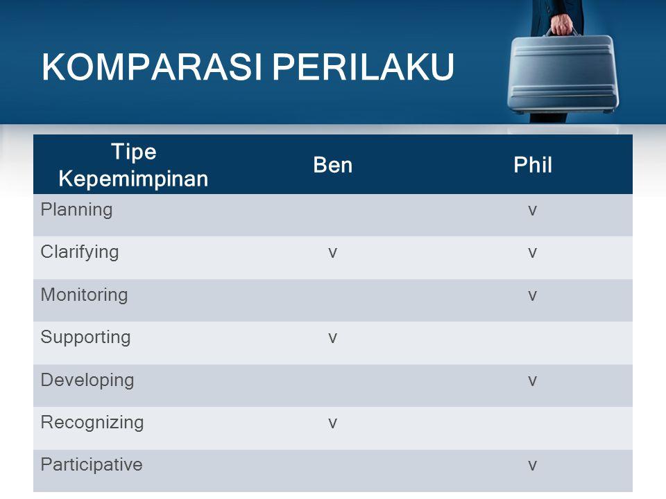KOMPARASI PERILAKU Tipe Kepemimpinan BenPhil Planningv Clarifyingvv Monitoringv Supportingv Developingv Recognizingv Participativev