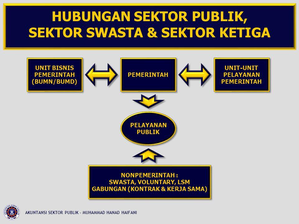 HUBUNGAN SEKTOR PUBLIK, SEKTOR SWASTA & SEKTOR KETIGA AKUNTANSI SEKTOR PUBLIK - MUHAMMAD HANAD HAIFANI PELAYANAN PUBLIK PELAYANAN PUBLIK PEMERINTAH UNIT-UNIT PELAYANAN PEMERINTAH UNIT-UNIT PELAYANAN PEMERINTAH UNIT BISNIS PEMERINTAH (BUMN/BUMD) UNIT BISNIS PEMERINTAH (BUMN/BUMD) NONPEMERINTAH : SWASTA, VOLUNTARY, LSM GABUNGAN (KONTRAK & KERJA SAMA) NONPEMERINTAH : SWASTA, VOLUNTARY, LSM GABUNGAN (KONTRAK & KERJA SAMA)