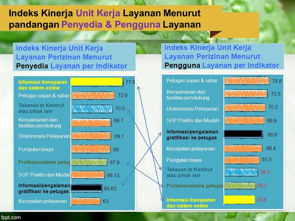 Indeks Kinerja Unit Kerja Layanan Perizinan Menurut Penyedia Layanan per Indikator Tekanan dr Kemhut atau pihak lain 69.7 63 72.8 69,1 65.63 69 70.5 6