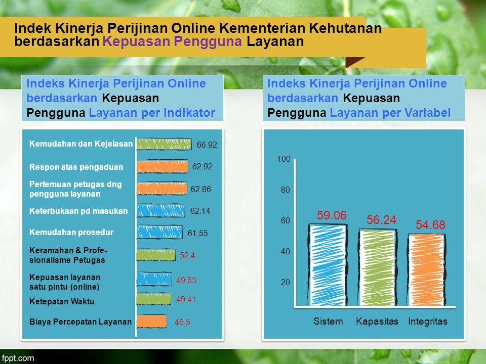 Indek Kinerja Perijinan Online Kementerian Kehutanan berdasarkan Kepuasan Pengguna Layanan Indeks Kinerja Perijinan Online berdasarkan Kepuasan Penggu