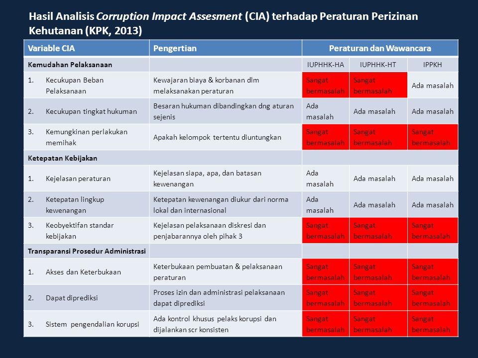 Variable CIAPengertianPeraturan dan Wawancara Kemudahan PelaksanaanIUPHHK-HAIUPHHK-HTIPPKH 1.Kecukupan Beban Pelaksanaan Kewajaran biaya & korbanan dl