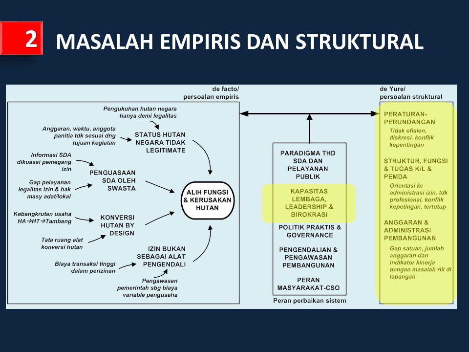 MASALAH EMPIRIS DAN STRUKTURAL 22