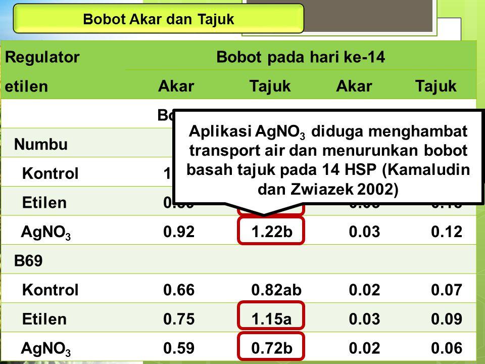 Bobot Akar dan Tajuk Regulator etilen Bobot pada hari ke-14 AkarTajukAkarTajuk Bobot basah (g)Bobot kering (g) Numbu Kontrol1.031.68ab0.040.16 Etilen0