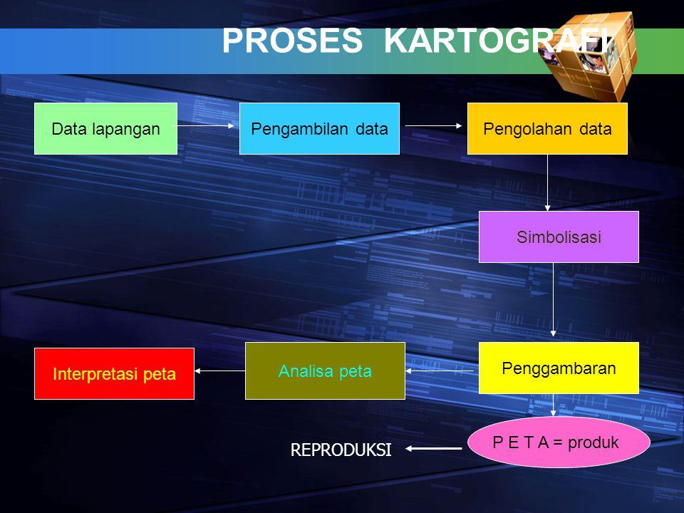 PROSES KARTOGRAFI Data lapanganPengolahan dataPengambilan data Simbolisasi Penggambaran Analisa peta Interpretasi peta P E T A = produk REPRODUKSI