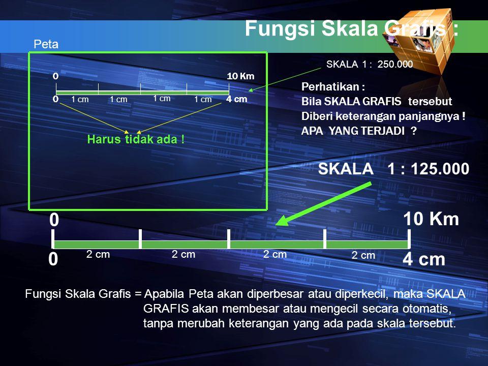 Fungsi Skala Grafis : 0 10 Km 0 04 cm Harus tidak ada ! 0 010 Km 04 cm Fungsi Skala Grafis = Apabila Peta akan diperbesar atau diperkecil, maka SKALA