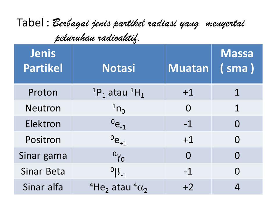 Tabel : Berbagai jenis partikel radiasi yang menyertai peluruhan radioaktif.