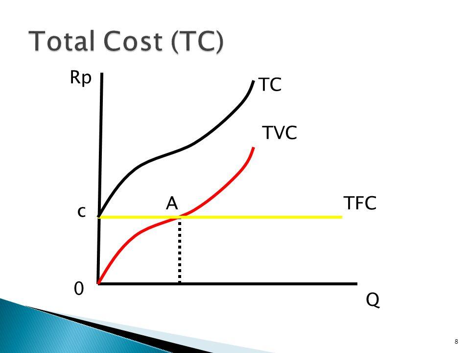 AFC = TFC Q AVC = TVC Q ATC = TC = AFC +AVC Q MC = △TC △Q