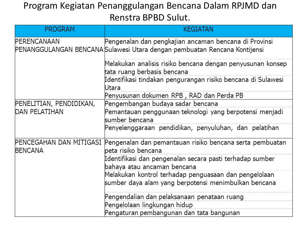 Strategi Pengendalian Banjir kota Manado Melalui Mitigasi strukturan dan non struktural B.Mitigasi Non Struktural (lanjutan) Menerapkan pengurangan re
