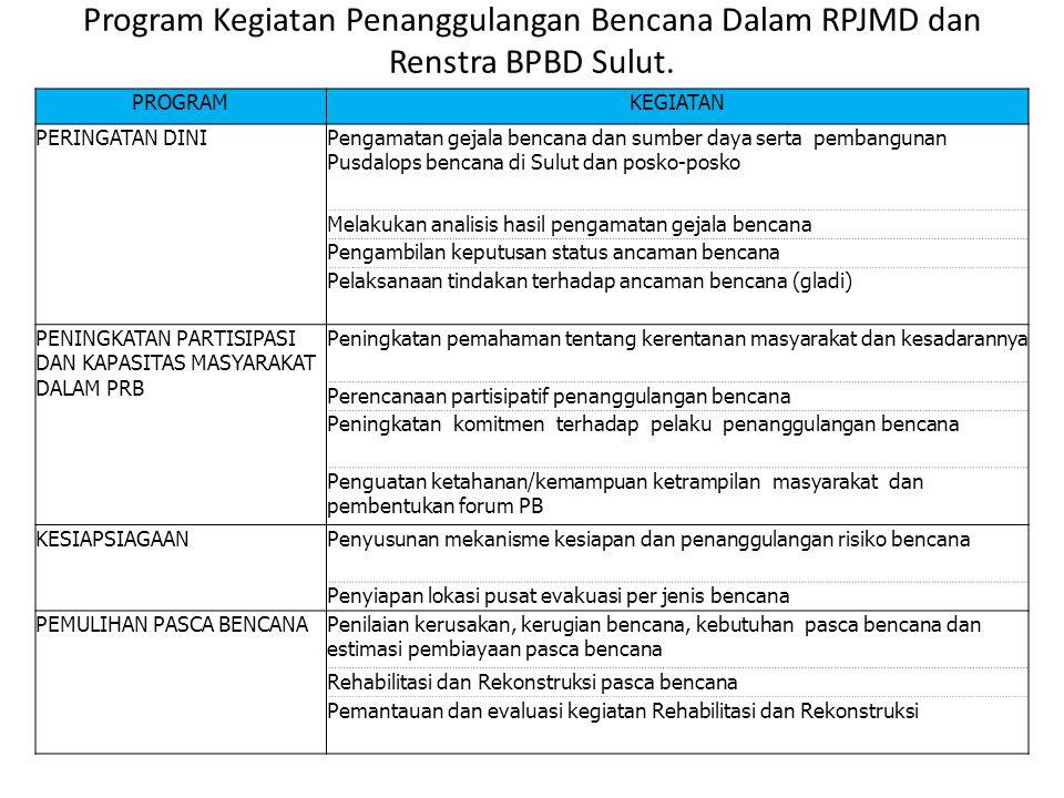 PROGRAMKEGIATAN PERENCANAAN PENANGGULANGAN BENCANA Pengenalan dan pengkajian ancaman bencana di Provinsi Sulawesi Utara dengan pembuatan Rencana Kontijensi Melakukan analisis risiko bencana dengan penyusunan konsep tata ruang berbasis bencana Identifikasi tindakan pengurangan risiko bencana di Sulawesi Utara Penyusunan dokumen RPB, RAD dan Perda PB PENELITIAN, PENDIDIKAN, DAN PELATIHAN Pengembangan budaya sadar bencana Pemantauan penggunaan teknologi yang berpotensi menjadi sumber bencana Penyelenggaraan pendidikan, penyuluhan, dan pelatihan PENCEGAHAN DAN MITIGASI BENCANA Pengenalan dan pemantauan risiko bencana serta pembuatan peta risiko bencana Identifikasi dan pengenalan secara pasti terhadap sumber bahaya atau ancaman bencana Melakukan kontrol terhadap penguasaan dan pengelolaan sumber daya alam yang berpotensi menimbulkan bencana Pengendalian dan pelaksanaan penataan ruang Pengelolaan lingkungan hidup Pengaturan pembangunan dan tata bangunan Program Kegiatan Penanggulangan Bencana Dalam RPJMD dan Renstra BPBD Sulut.