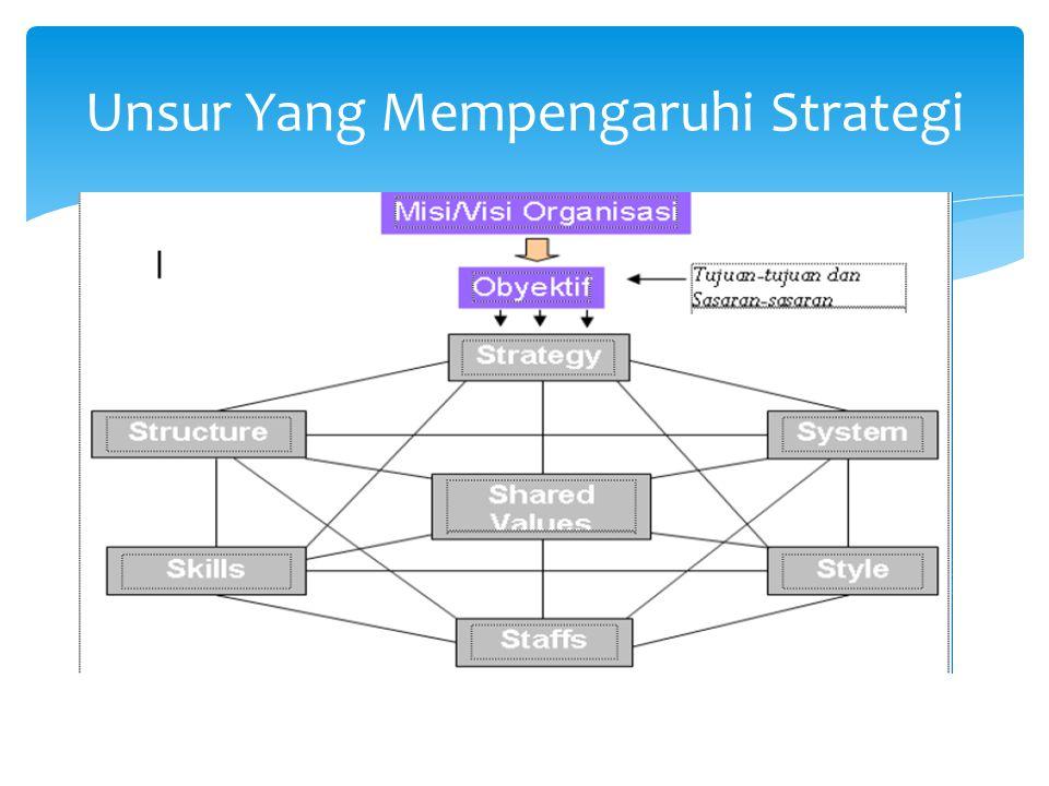 Unsur Yang Mempengaruhi Strategi