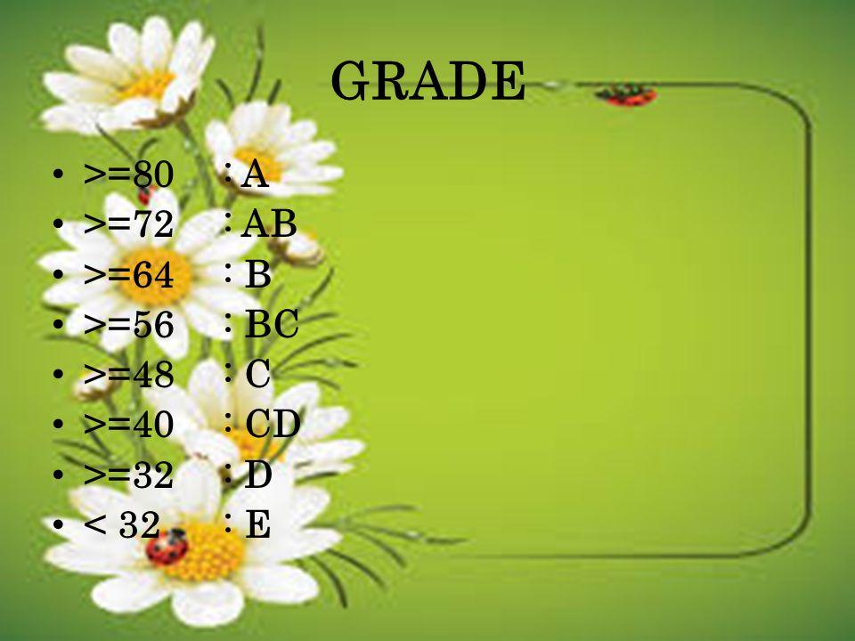 GRADE >=80: A >=72: AB >=64: B >=56: BC >=48: C >=40: CD >=32: D < 32: E