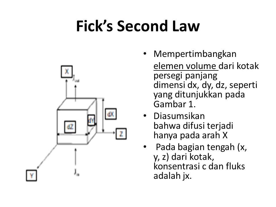 Fick's Second Law Mempertimbangkan elemen volume dari kotak persegi panjang dimensi dx, dy, dz, seperti yang ditunjukkan pada Gambar 1. Diasumsikan ba