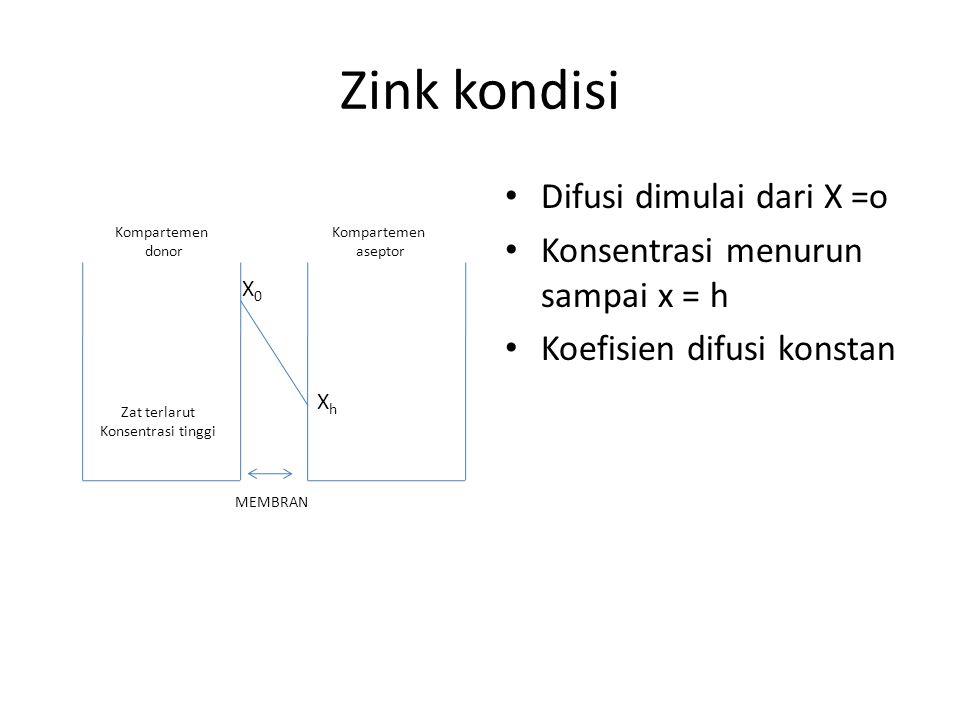 Zink kondisi Difusi dimulai dari X =o Konsentrasi menurun sampai x = h Koefisien difusi konstan Kompartemen donor Kompartemen aseptor Zat terlarut Kon