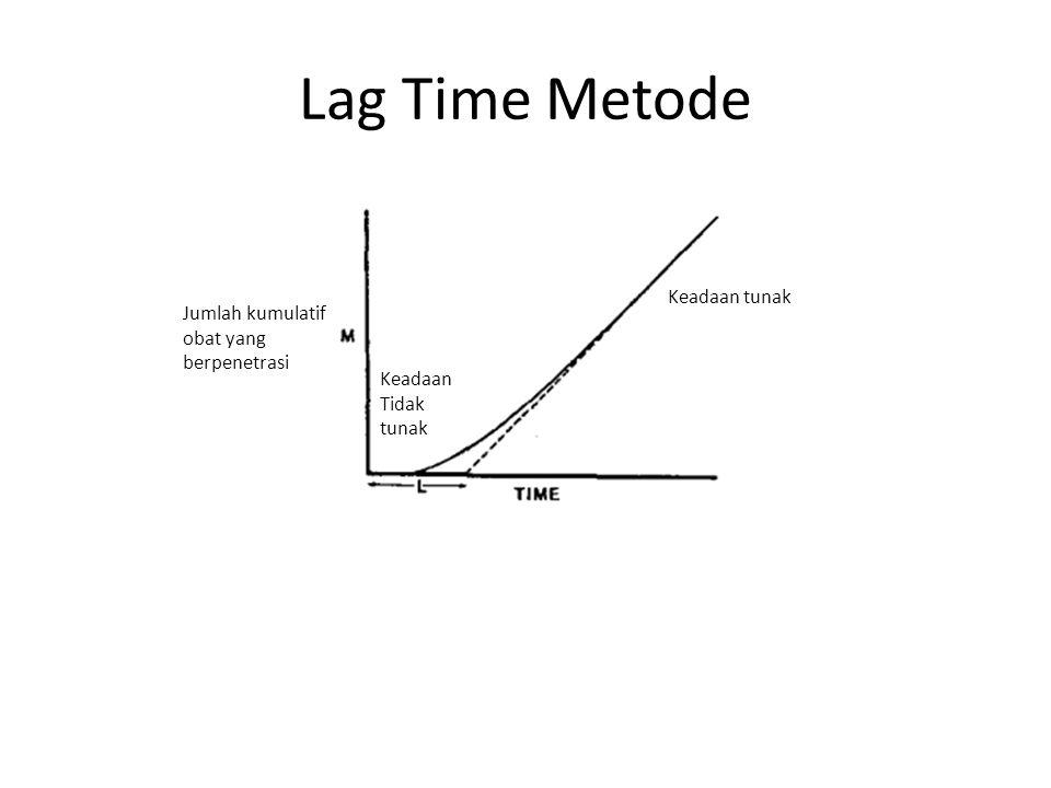 Lag Time Metode Jumlah kumulatif obat yang berpenetrasi Keadaan Tidak tunak Keadaan tunak