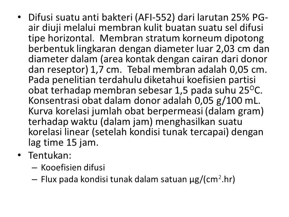 Difusi suatu anti bakteri (AFI-552) dari larutan 25% PG- air diuji melalui membran kulit buatan suatu sel difusi tipe horizontal. Membran stratum korn