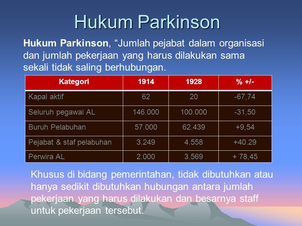 Hukum Parkinson Kategori19141928% +/- Kapal aktif6220-67,74 Seluruh pegawai AL146.000100.000-31,50 Buruh Pelabuhan57.00062.439+9,54 Pejabat & staf pel