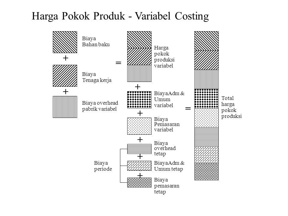 + + + + = Biaya Bahan baku Biaya overhead pabrik variabel Biaya Tenaga kerja Biaya periode Harga pokok produksi variabel BiayaAdm & Umum variabel Biay