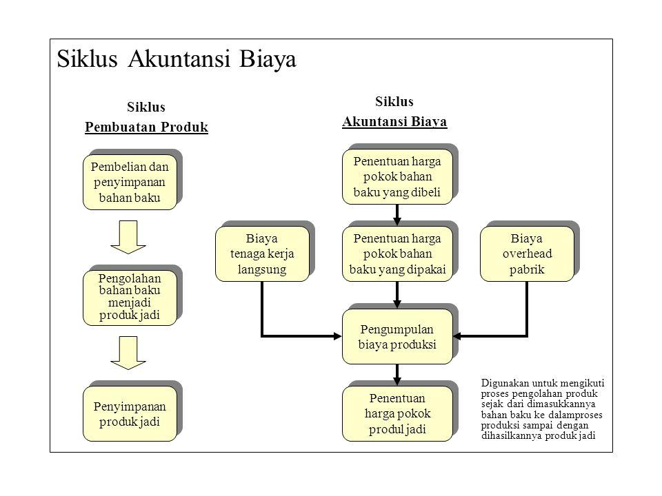 Siklus Akuntansi Biaya Pembelian dan penyimpanan bahan baku Pembelian dan penyimpanan bahan baku Penyimpanan produk jadi Penyimpanan produk jadi Pengo