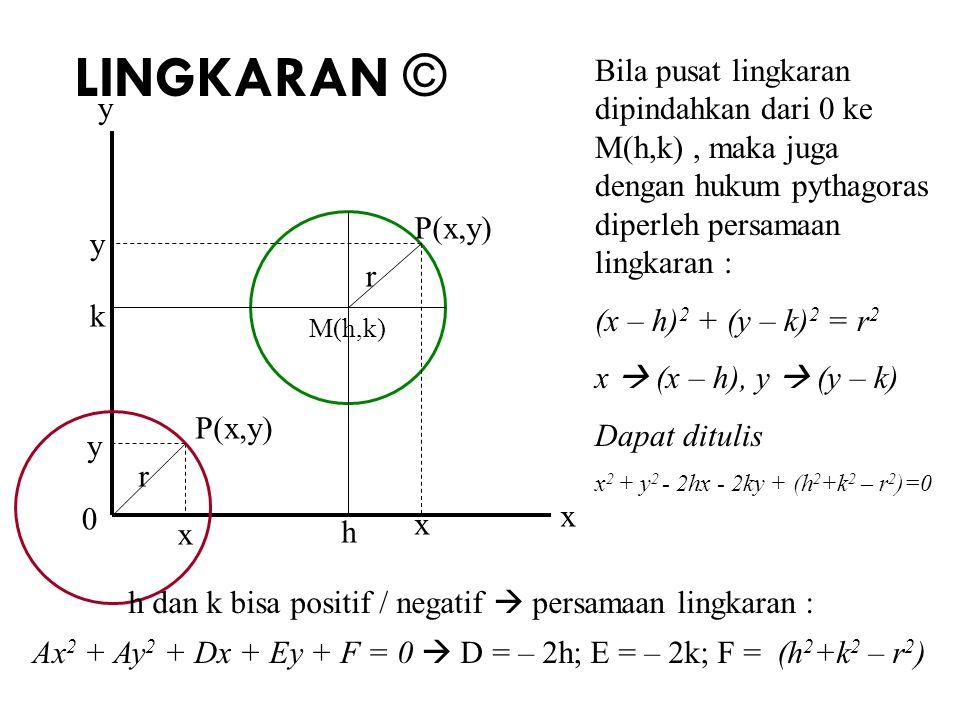 LINGKARAN © Bila pusat lingkaran dipindahkan dari 0 ke M(h,k), maka juga dengan hukum pythagoras diperleh persamaan lingkaran : (x – h) 2 + (y – k) 2