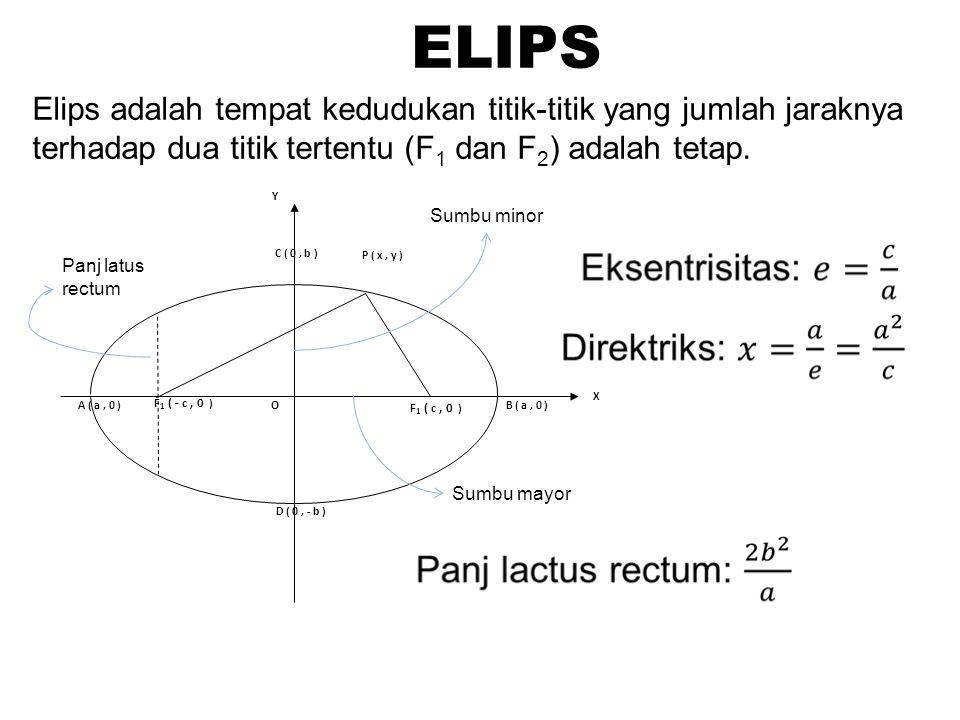 Elips adalah tempat kedudukan titik-titik yang jumlah jaraknya terhadap dua titik tertentu (F 1 dan F 2 ) adalah tetap. ELIPS X OA ( a, 0 ) F 1 ( - c,
