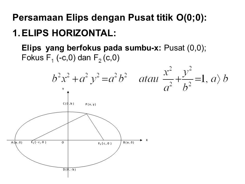Persamaan Elips dengan Pusat titik O(0;0): 1.ELIPS HORIZONTAL: Elips yang berfokus pada sumbu-x: Pusat (0,0); Fokus F 1 (-c,0) dan F 2 (c,0) X OA ( a,