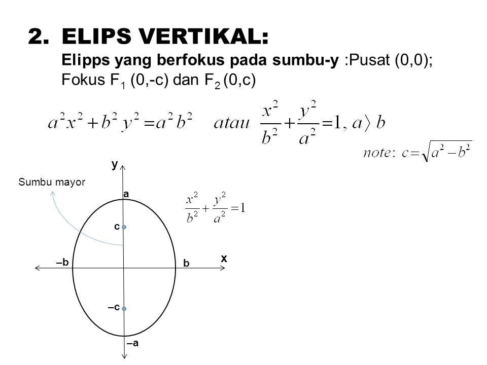 2.ELIPS VERTIKAL: Elipps yang berfokus pada sumbu-y :Pusat (0,0); Fokus F 1 (0,-c) dan F 2 (0,c) a –a b –b x y c –c Sumbu mayor