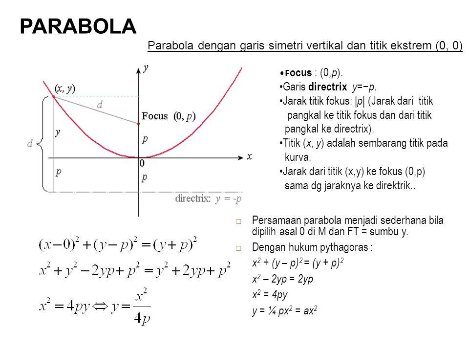 F ocus : (0, p ). Garis directrix y =− p. Jarak titik fokus: | p | (Jarak dari titik pangkal ke titik fokus dan dari titik pangkal ke directrix). Titi