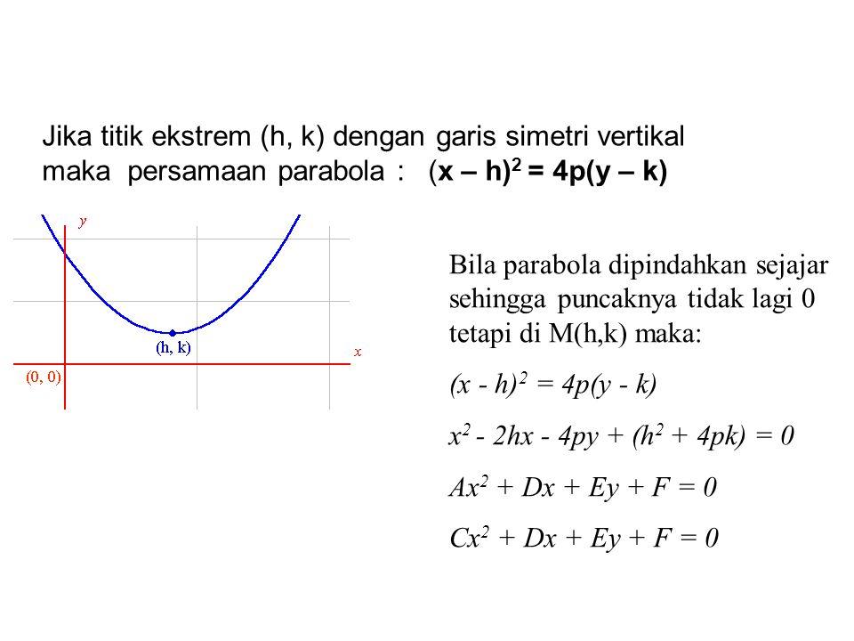 Jika titik ekstrem (h, k) dengan garis simetri vertikal maka persamaan parabola : (x – h) 2 = 4p(y – k) Bila parabola dipindahkan sejajar sehingga pun