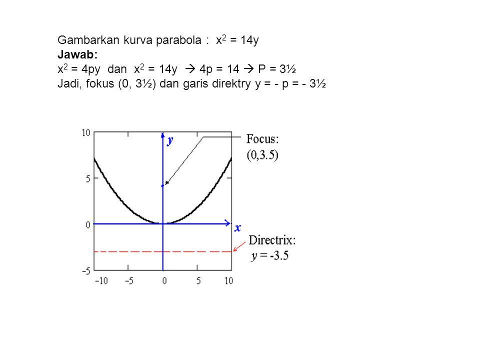 Gambarkan kurva parabola : x 2 = 14y Jawab: x 2 = 4py dan x 2 = 14y  4p = 14  P = 3½ Jadi, fokus (0, 3½) dan garis direktry y = - p = - 3½