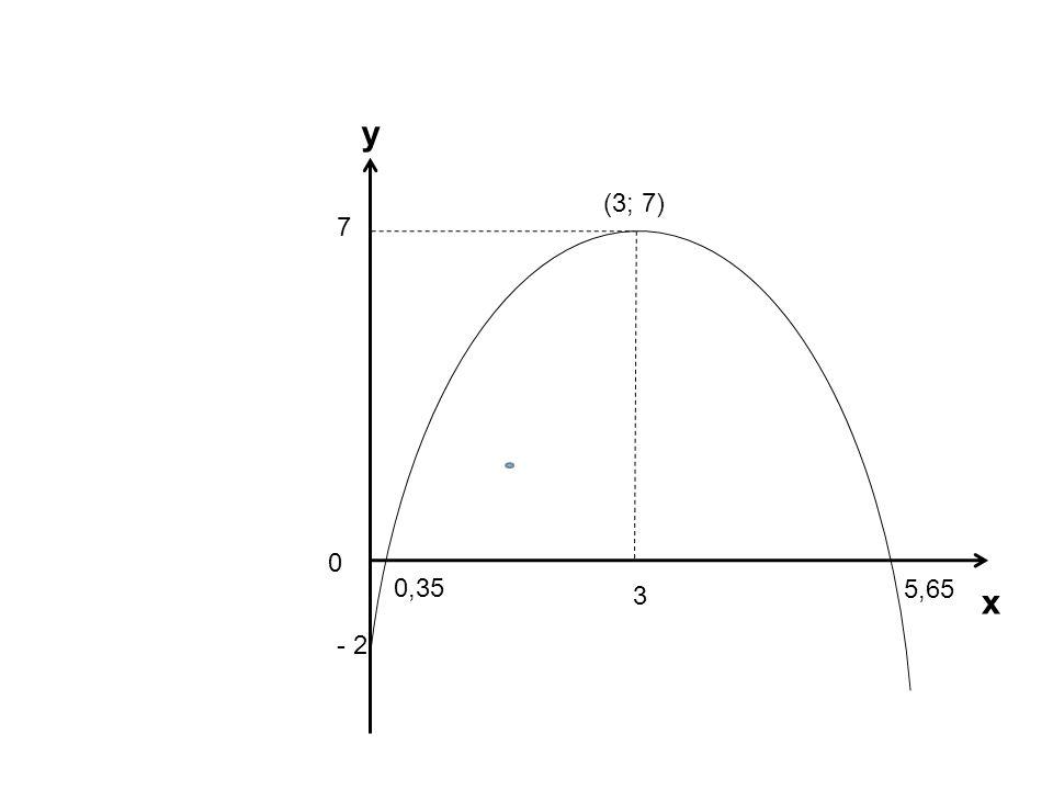 7 3 - 2 0,35 5,65 y x 0 (3; 7)