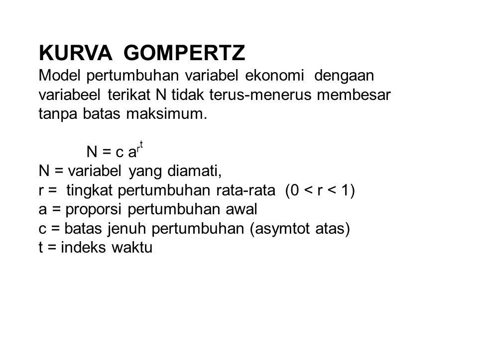 KURVA GOMPERTZ Model pertumbuhan variabel ekonomi dengaan variabeel terikat N tidak terus-menerus membesar tanpa batas maksimum. N = c a r t N = varia