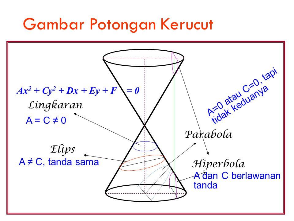 Gambar Potongan Kerucut Lingkaran Elips Parabola Hiperbola Ax 2 + Cy 2 + Dx + Ey + F = 0 A=0 atau C=0, tapi tidak keduanya A = C ≠ 0 A ≠ C, tanda sama
