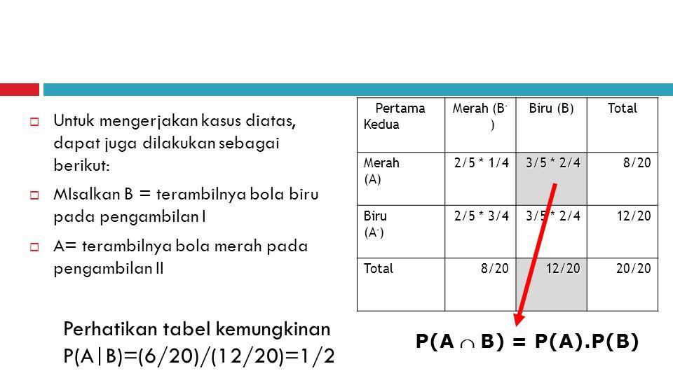  Untuk mengerjakan kasus diatas, dapat juga dilakukan sebagai berikut:  MIsalkan B = terambilnya bola biru pada pengambilan I  A= terambilnya bola merah pada pengambilan II Pertama PertamaKedua Merah (B - ) Biru (B) Total Merah(A) 2/5 * 1/4 3/5 * 2/4 8/20 Biru (A - ) 2/5 * 3/4 3/5 * 2/4 12/20 Total8/2012/2020/20 P(A  B) = P(A).P(B) Perhatikan tabel kemungkinan P(A|B)=(6/20)/(12/20)=1/2