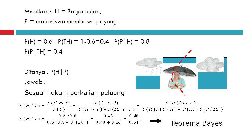 Misalkan : H = Bogor hujan, P = mahasiswa membawa payung P(H) = 0.6 P(TH) = 1-0.6=0.4 P(P|H) = 0.8 P(P|TH) = 0.4 Ditanya : P(H|P) Jawab : Teorema Bayes Sesuai hukum perkalian peluang