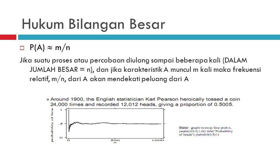 Hukum Bilangan Besar  P(A)  m/n Jika suatu proses atau percobaan diulang sampai beberapa kali (DALAM JUMLAH BESAR = n), dan jika karakteristik A muncul m kali maka frekuensi relatif, m/n, dari A akan mendekati peluang dari A