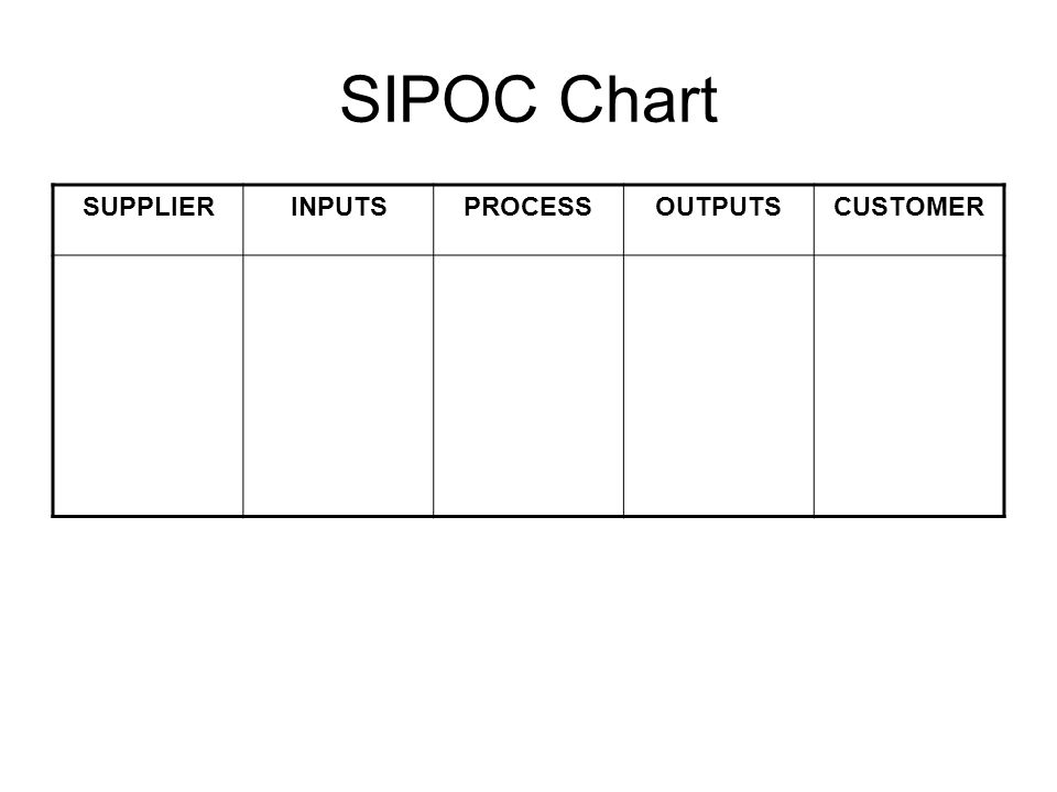 SIPOC Chart SUPPLIERINPUTSPROCESSOUTPUTSCUSTOMER
