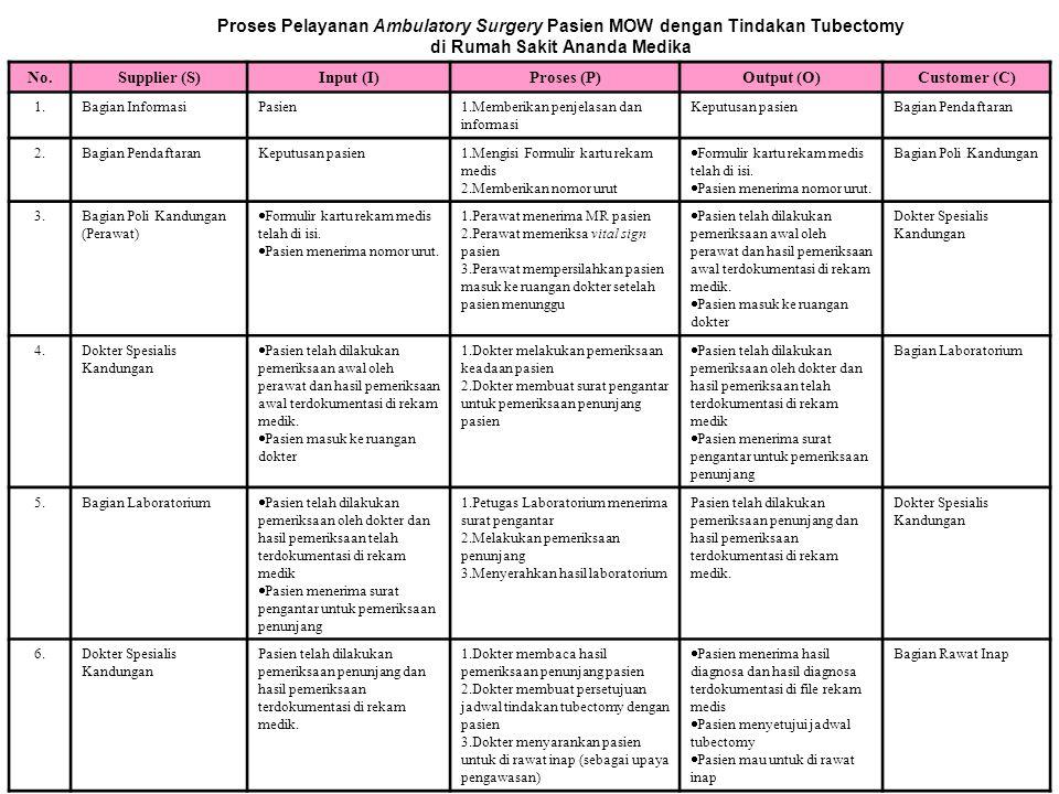 SIPOC CHART Proses Pelayanan Ambulatory Surgery Pasien MOW dengan Tindakan Tubectomy di Rumah Sakit Ananda Medika No.Supplier (S)Input (I)Proses (P)Output (O)Customer (C) 1.Bagian InformasiPasien1.Memberikan penjelasan dan informasi Keputusan pasienBagian Pendaftaran 2.Bagian PendaftaranKeputusan pasien1.Mengisi Formulir kartu rekam medis 2.Memberikan nomor urut  Formulir kartu rekam medis telah di isi.