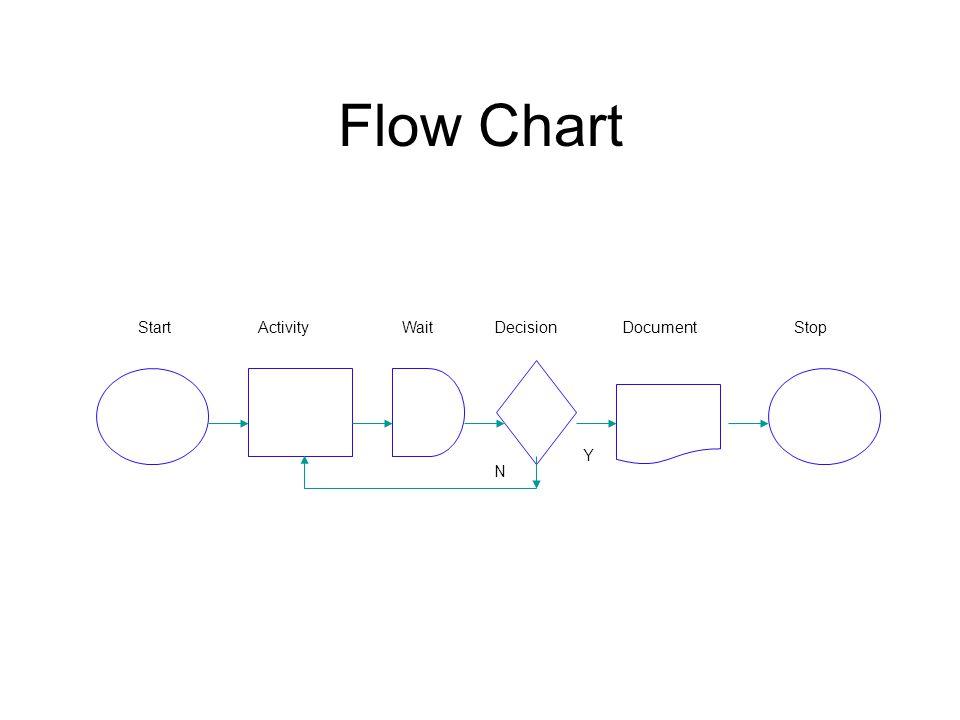 Flow Chart StartActivityWaitDecisionDocumentStop Y N