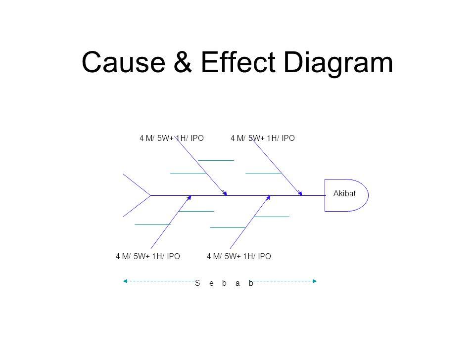 Cause & Effect Diagram Akibat S e b a b 4 M/ 5W+ 1H/ IPO