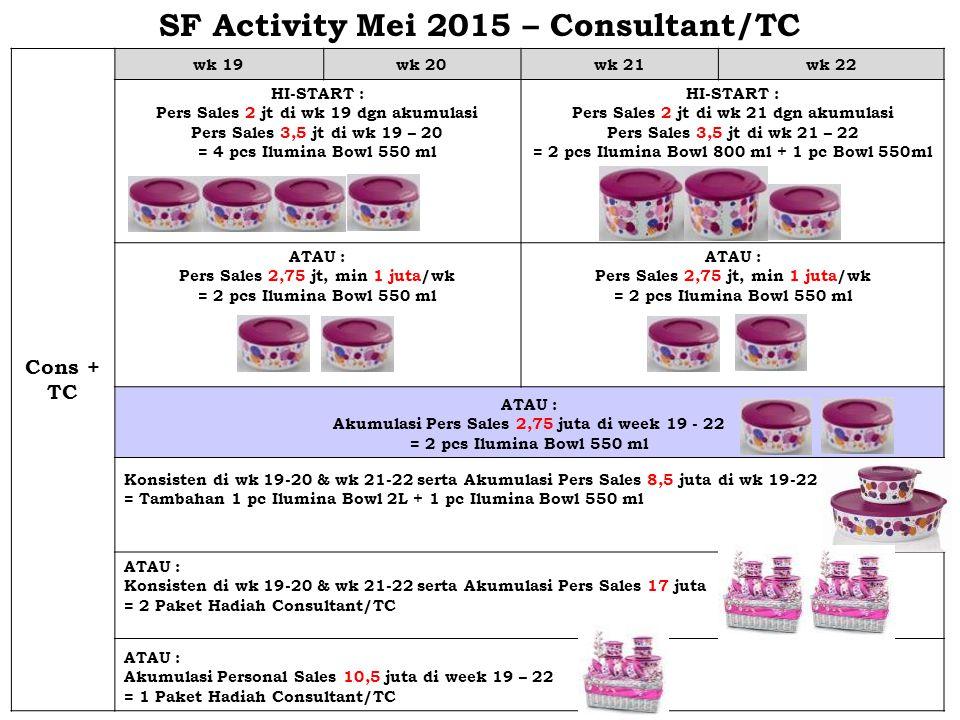 SF Activity Mei 2015 – Consultant/TC Cons + TC wk 19wk 20wk 21wk 22 HI-START : Pers Sales 2 jt di wk 19 dgn akumulasi Pers Sales 3,5 jt di wk 19 – 20 = 4 pcs Ilumina Bowl 550 ml HI-START : Pers Sales 2 jt di wk 21 dgn akumulasi Pers Sales 3,5 jt di wk 21 – 22 = 2 pcs Ilumina Bowl 800 ml + 1 pc Bowl 550ml ATAU : Pers Sales 2,75 jt, min 1 juta/wk = 2 pcs Ilumina Bowl 550 ml ATAU : Pers Sales 2,75 jt, min 1 juta/wk = 2 pcs Ilumina Bowl 550 ml ATAU : Akumulasi Pers Sales 2,75 juta di week 19 - 22 = 2 pcs Ilumina Bowl 550 ml Konsisten di wk 19-20 & wk 21-22 serta Akumulasi Pers Sales 8,5 juta di wk 19-22 = Tambahan 1 pc Ilumina Bowl 2L + 1 pc Ilumina Bowl 550 ml ATAU : Konsisten di wk 19-20 & wk 21-22 serta Akumulasi Pers Sales 17 juta = 2 Paket Hadiah Consultant/TC ATAU : Akumulasi Personal Sales 10,5 juta di week 19 – 22 = 1 Paket Hadiah Consultant/TC