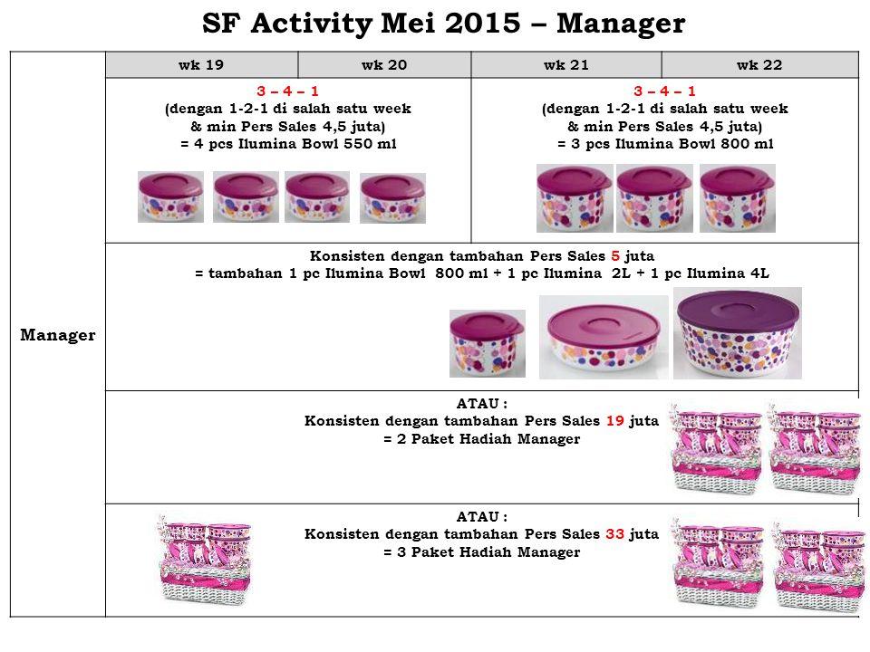 SF Activity Mei 2015 – Manager Manager wk 19wk 20wk 21wk 22 3 – 4 – 1 (dengan 1-2-1 di salah satu week & min Pers Sales 4,5 juta) = 4 pcs Ilumina Bowl 550 ml 3 – 4 – 1 (dengan 1-2-1 di salah satu week & min Pers Sales 4,5 juta) = 3 pcs Ilumina Bowl 800 ml Konsisten dengan tambahan Pers Sales 5 juta = tambahan 1 pc Ilumina Bowl 800 ml + 1 pc Ilumina 2L + 1 pc Ilumina 4L ATAU : Konsisten dengan tambahan Pers Sales 19 juta = 2 Paket Hadiah Manager ATAU : Konsisten dengan tambahan Pers Sales 33 juta = 3 Paket Hadiah Manager