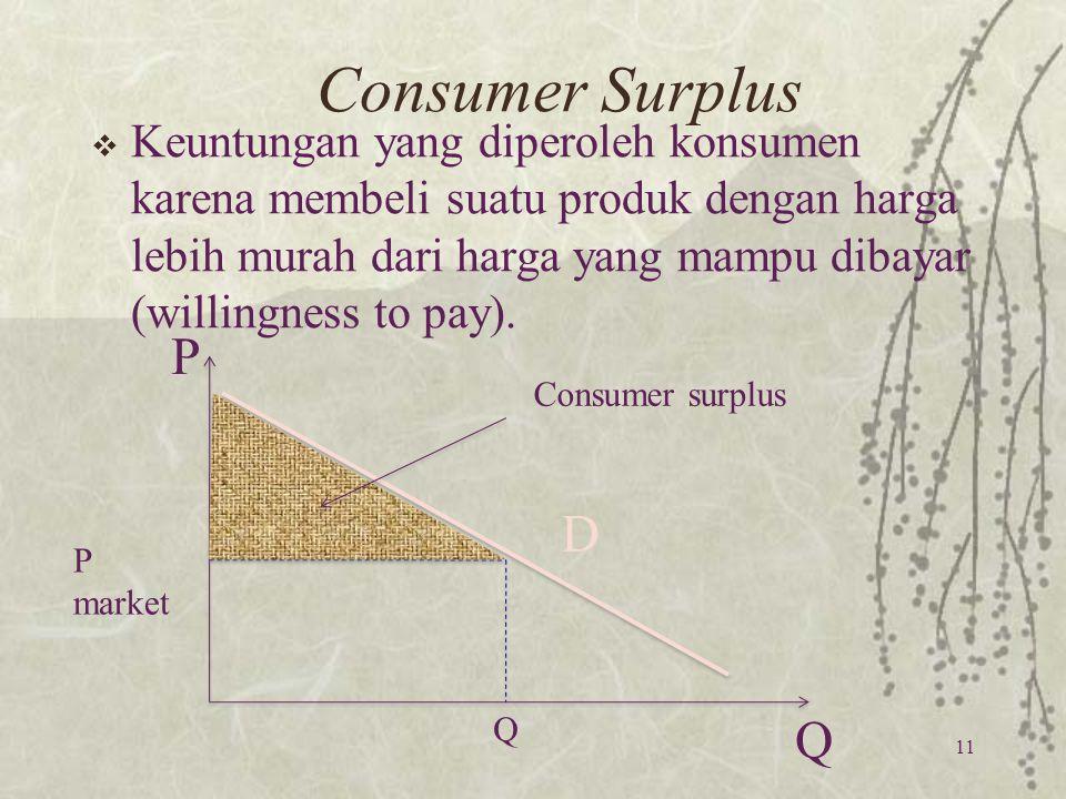 Consumer Surplus  Keuntungan yang diperoleh konsumen karena membeli suatu produk dengan harga lebih murah dari harga yang mampu dibayar (willingness