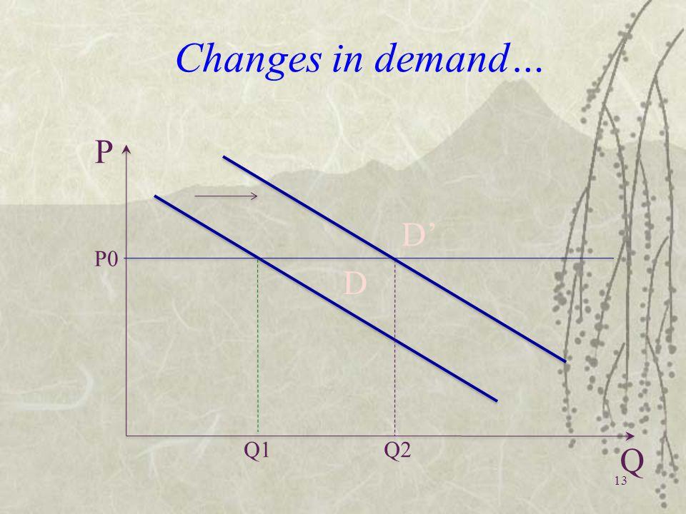 Changes in demand… Q1 P0 P Q Q2 D D'D' 13