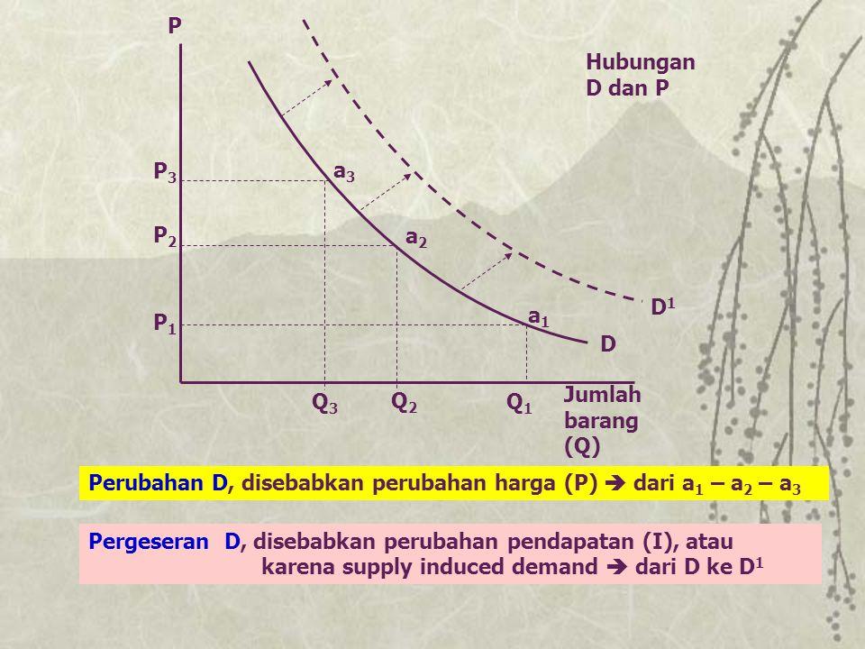 Jumlah barang (Q) P3P3 P2P2 P1P1 Q3Q3 Q2Q2 Q1Q1 Hubungan D dan P P D Perubahan D, disebabkan perubahan harga (P)  dari a 1 – a 2 – a 3 Pergeseran D,