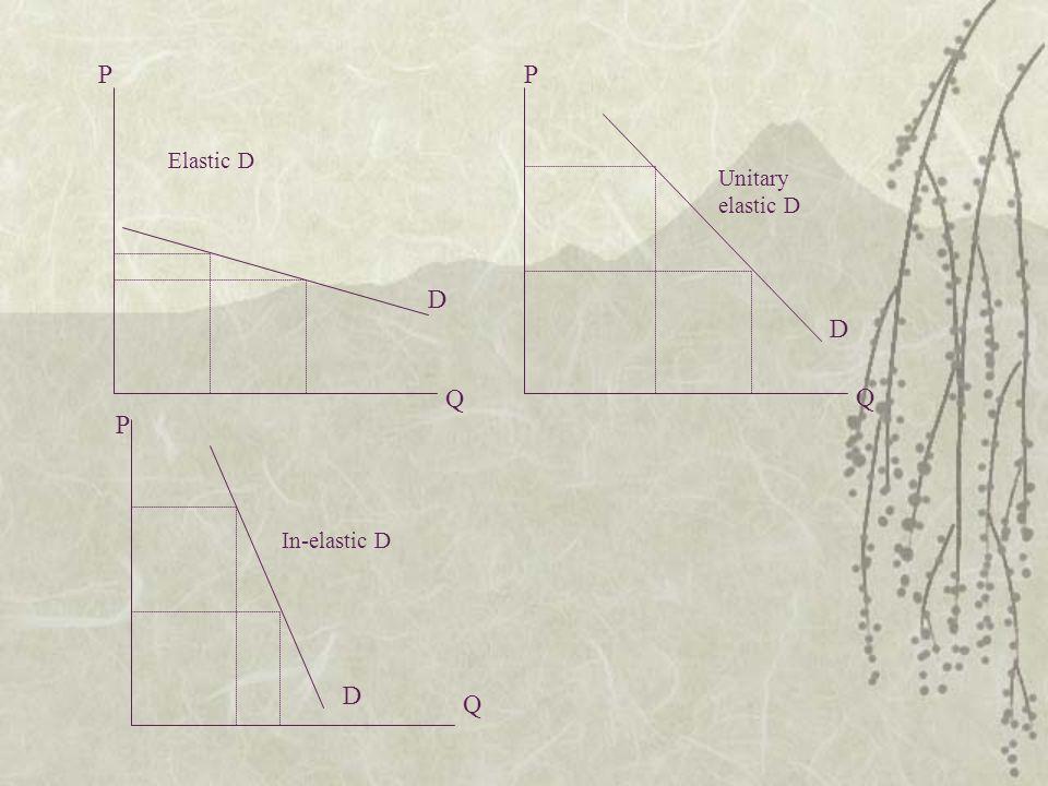 D D D Q Q Q PP P Elastic D In-elastic D Unitary elastic D