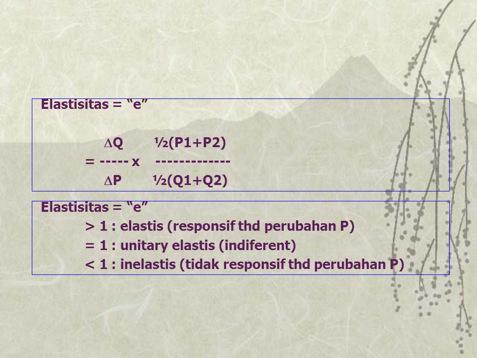 "Elastisitas = ""e"" > 1 : elastis (responsif thd perubahan P) = 1 : unitary elastis (indiferent) < 1 : inelastis (tidak responsif thd perubahan P) Elast"