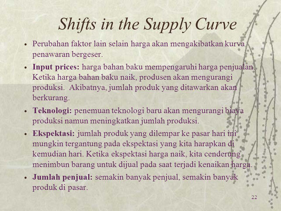 Shifts in the Supply Curve Perubahan faktor lain selain harga akan mengakibatkan kurva penawaran bergeser. Input prices: harga bahan baku mempengaruhi