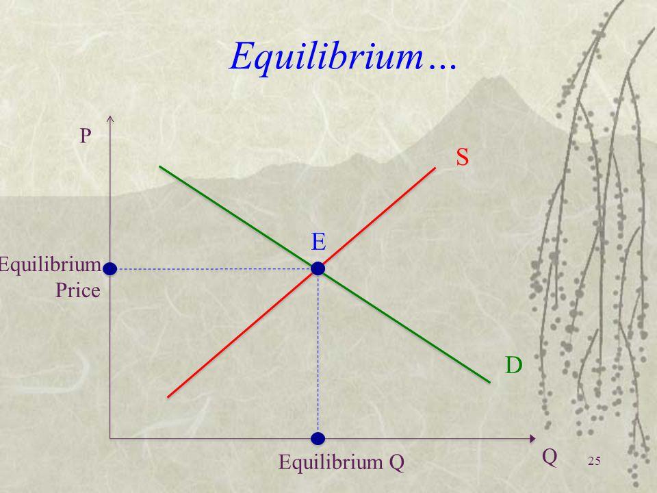 25 Equilibrium… Equilibrium Price P Q S D Equilibrium Q E